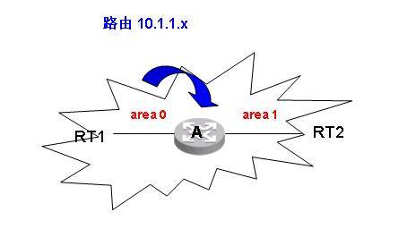 "\""OSPF的路由过滤\"""