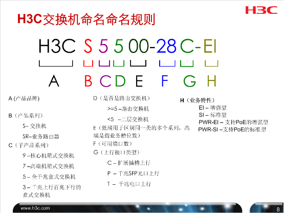 H3C全系列产品命名规则