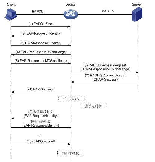 802.1X的认证过程
